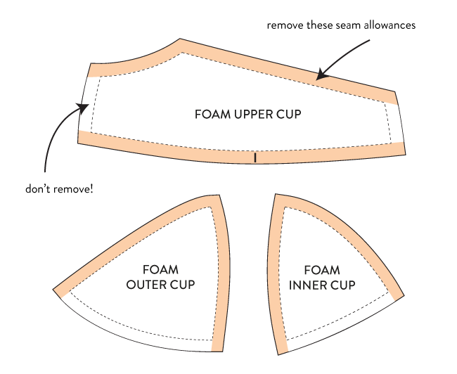 foam cup seams