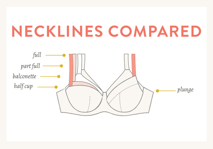 Differences between bra styles and comparing bra cup necklines | Cloth Habit