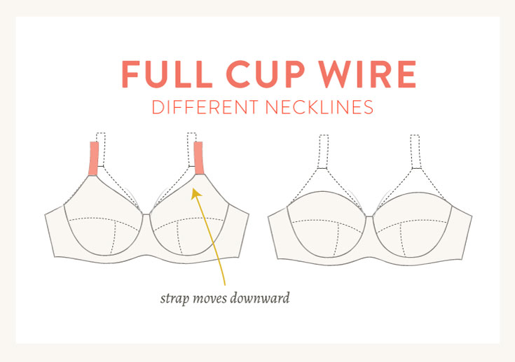 Full cup wires with different necklines, illustrated | Cloth Habit